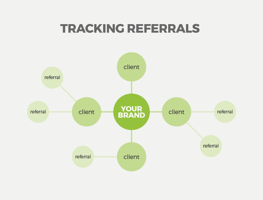 user experience brand tracking referrals liquid branding agency