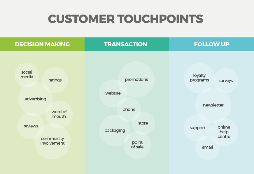 marketing touchpoints and activities to measure customer experience liquid brand agency