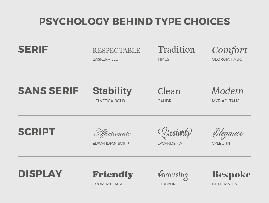Brand Identity type selection psychology infographic