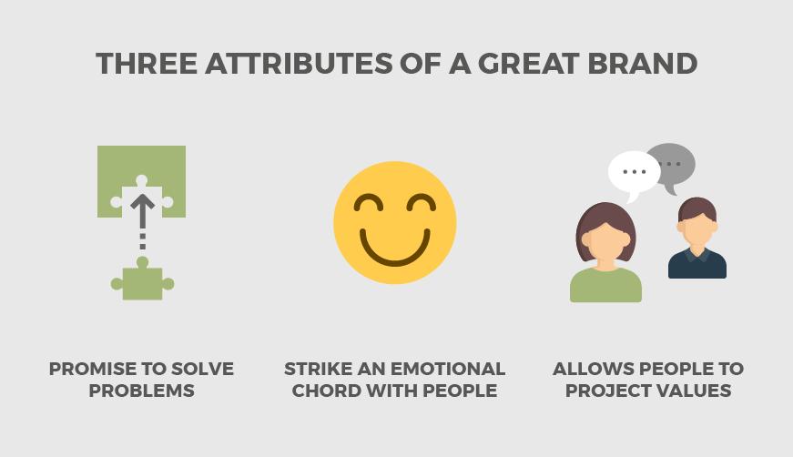 Branding Identity tips infographic