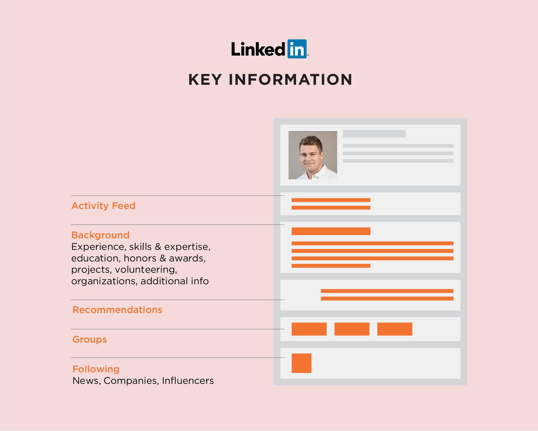Create a LinkedIn profile and update it regularly
