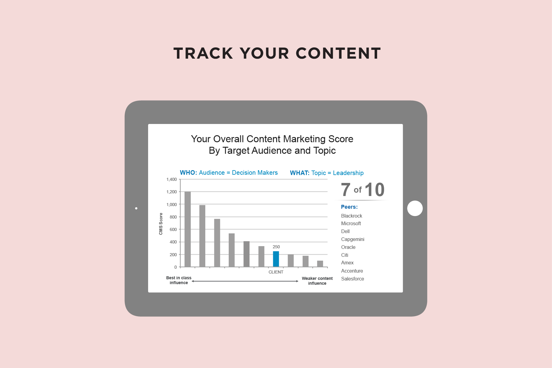 Create a LinkedIn profile and track your content